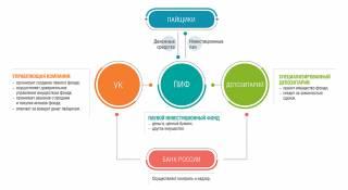 Схема ПИФ