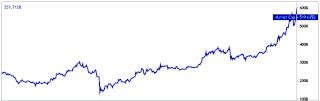 Общая рыночная капитализация криптовалют в $