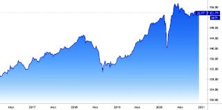 График котировок облигаций государственного займа России 10 лет