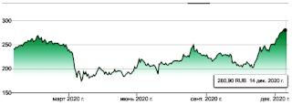 График котировок акций Сбербанка (MCX: SBER)