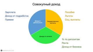 Составляющие совокупного дохода
