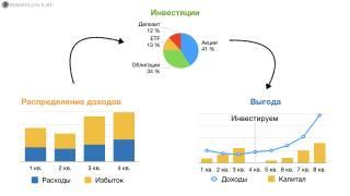 """""""Хорошее"""" распределение доходов и инвестирование для увеличения выгоды"""