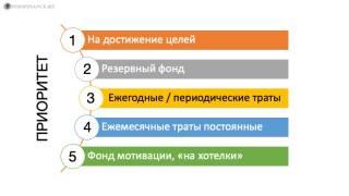 Распределение финансов по методу «пяти конвертов»